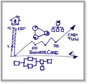 Professionelles Management Know-how Business-Case
