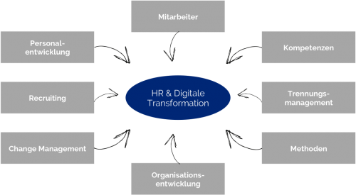 HR Digitale Transformation